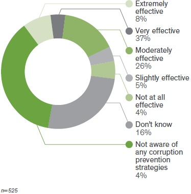 Figure 1 alt text: A donut chart showing 8% responded extremely effective, 37% very effective, 26% moderately effective, 5% slightly effective, 4% not at all effective, 16% don't know, and 4% not aware of any corruption prevention strategies. n=525