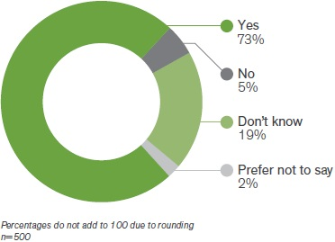Figure 5 alt text: A donut chart showing 73% responded yes, 5% no, 19% don't know, and 2% prefer not to say. n=500